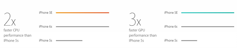 performanse-of-iPhone-SE-smartphone