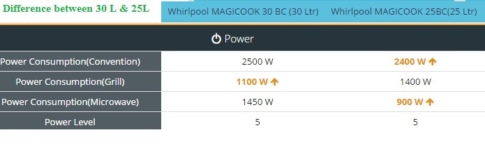 whirlpool-magicook-25L-product-review-bd